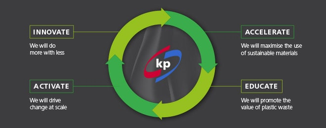 Sustainability at kp - Our Positive Plastics Pledge