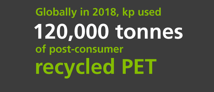 Globally in 2018, kp used 120,000 tonnes of post-consumer recycled PET